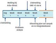 Rol bedrijfsarts bij ziekteverzuim en arbeidsongeschiktheid: meer multidisciplinaire samenwerking noodzakelijk