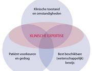 Evidence-based practice in de fysiotherapiepraktijk